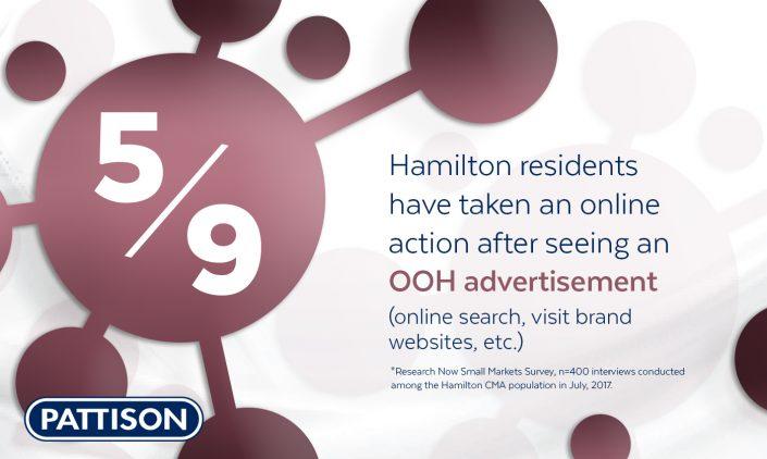 hamilton_ooh_drive_online_visits