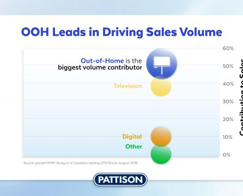 pattison_outdoor_ooh_drives_sales_volume_stat