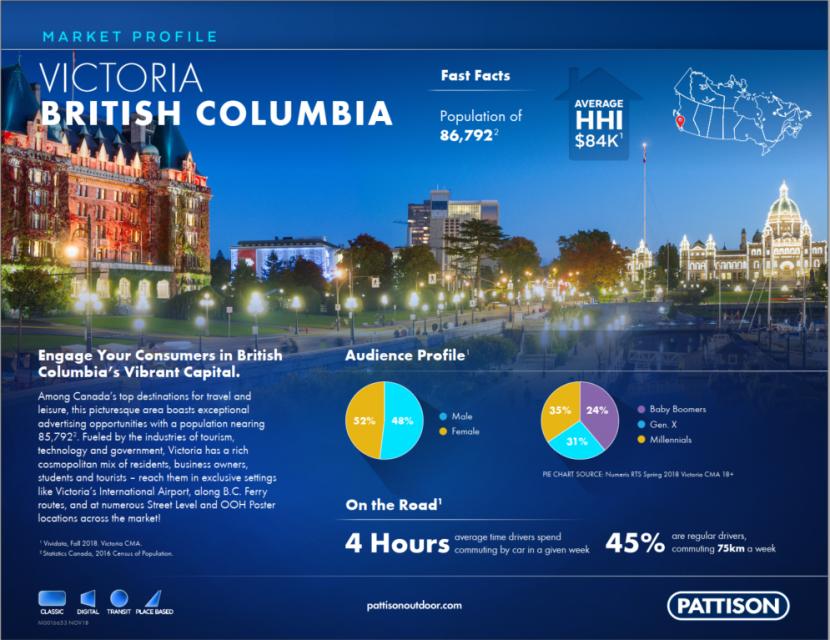 pattison-victoria-britsh-columbia-market-profile