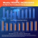 pattison-outdoor-weekly-traffic-update-classic-digital-out-of-home-growing