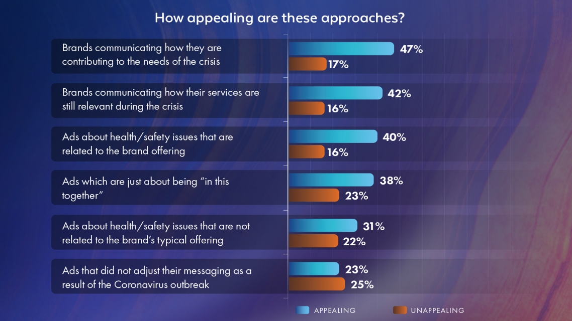 pattison-research-consumer-sentiment-advertising-approach