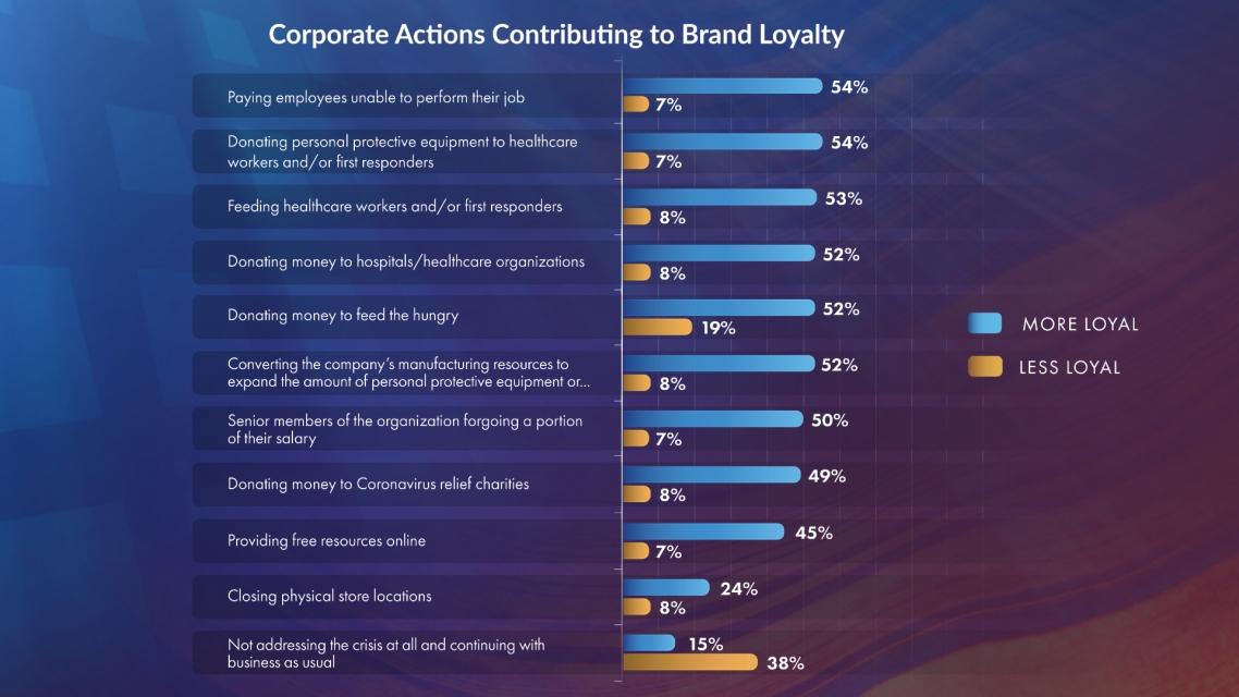 pattison-research-pov-canadian-consumer-sentiment_brand-loyalty-09-24-2020