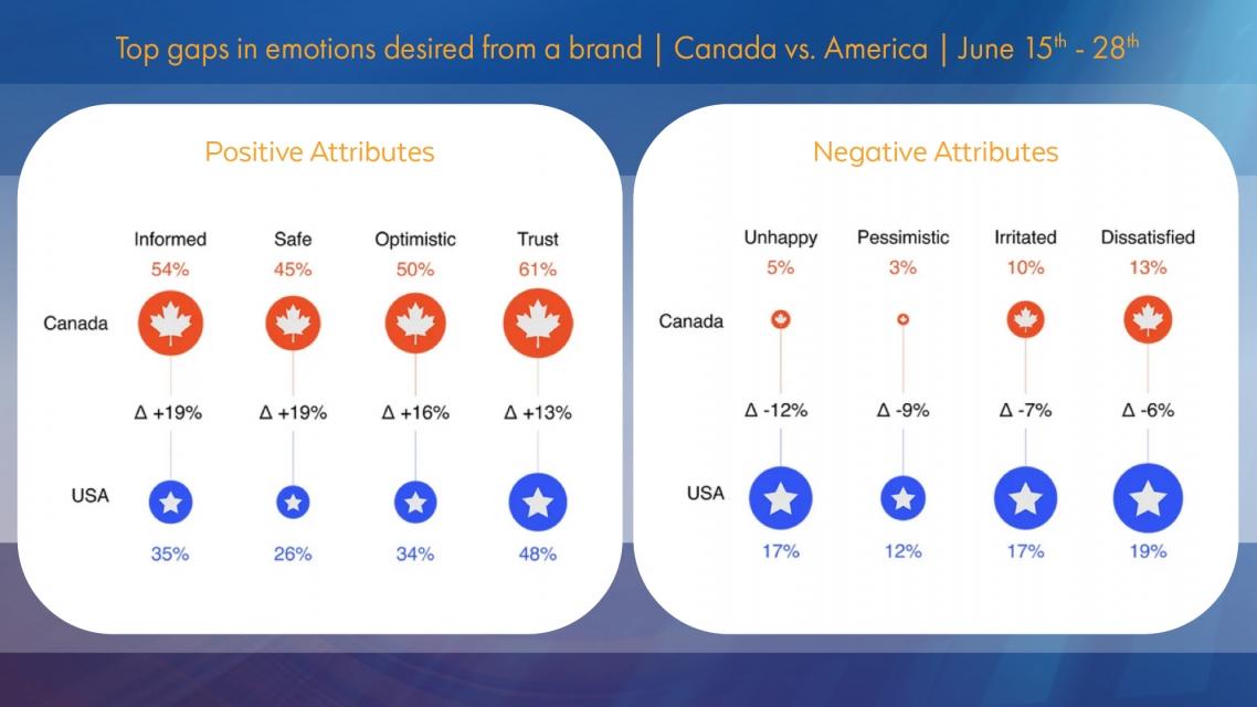 pattison-research-pov-consumer-sentiment_emotional-advertising-09-24-2020