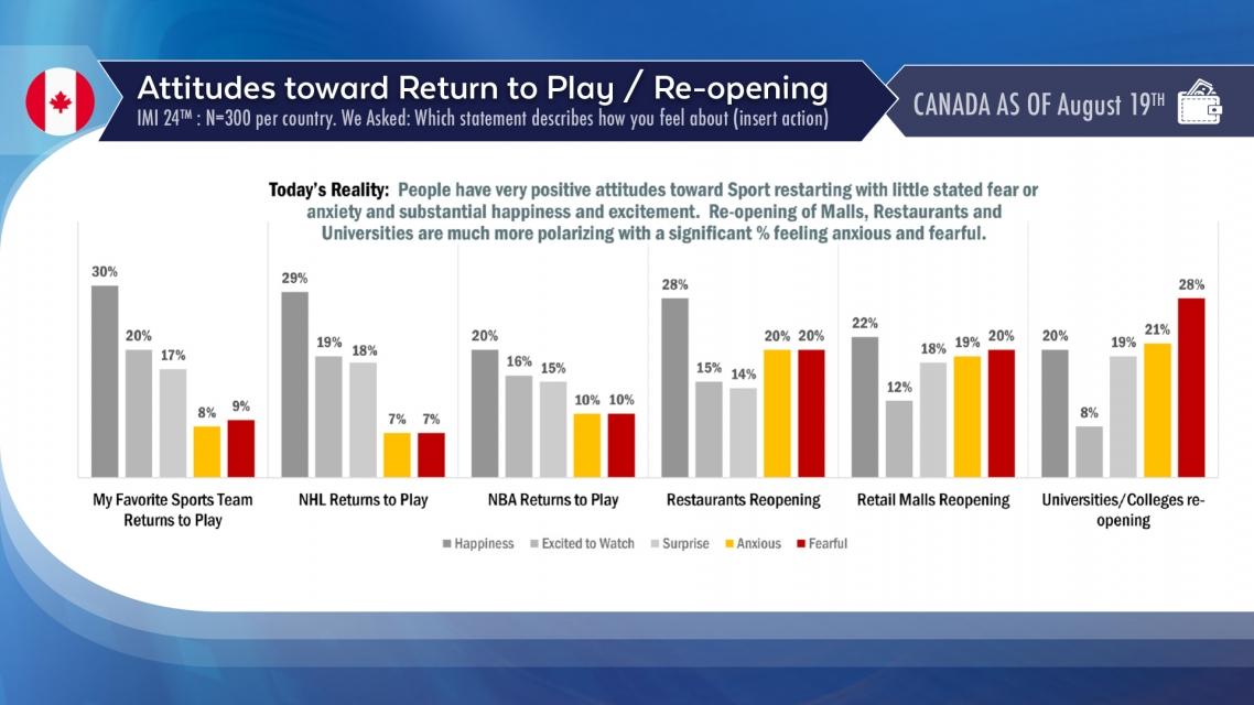 pattison-research-consumer-sentiment-attitudes-to-reopeninc-09-24-2020